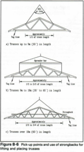 Roof Truss Diagram